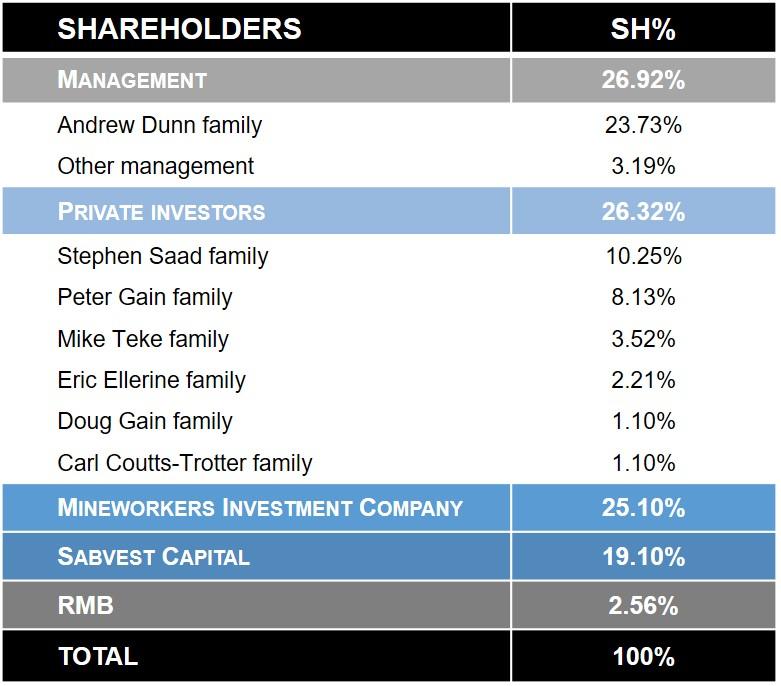 DNI Shareholders